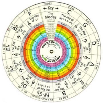 THE WHEEL OF HARMONY, PROGRESSIONS and CHORD BUILDING